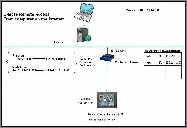 Remote HMI via M2Web - eWON Support - hms how